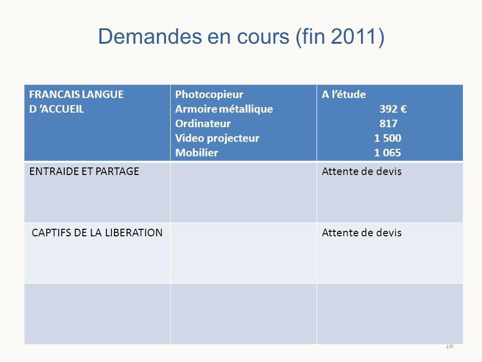 Demandes en cours (fin 2011)