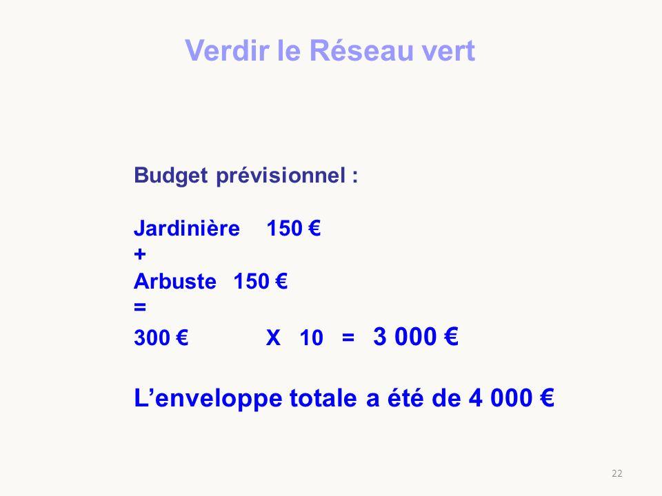 Verdir le Réseau vert L'enveloppe totale a été de 4 000 €