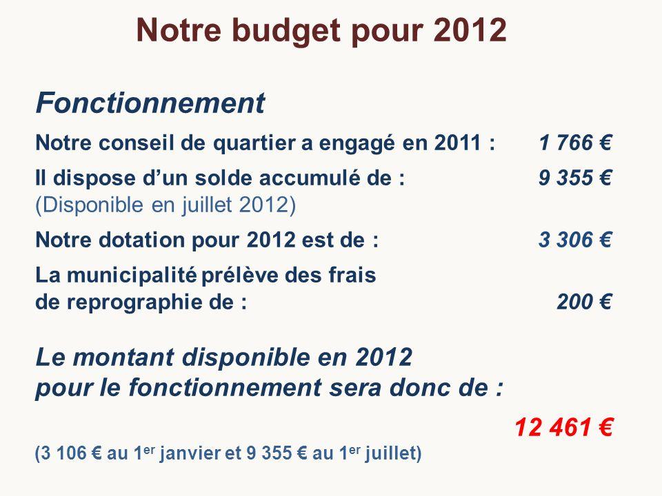 Notre budget pour 2012 Fonctionnement Le montant disponible en 2012