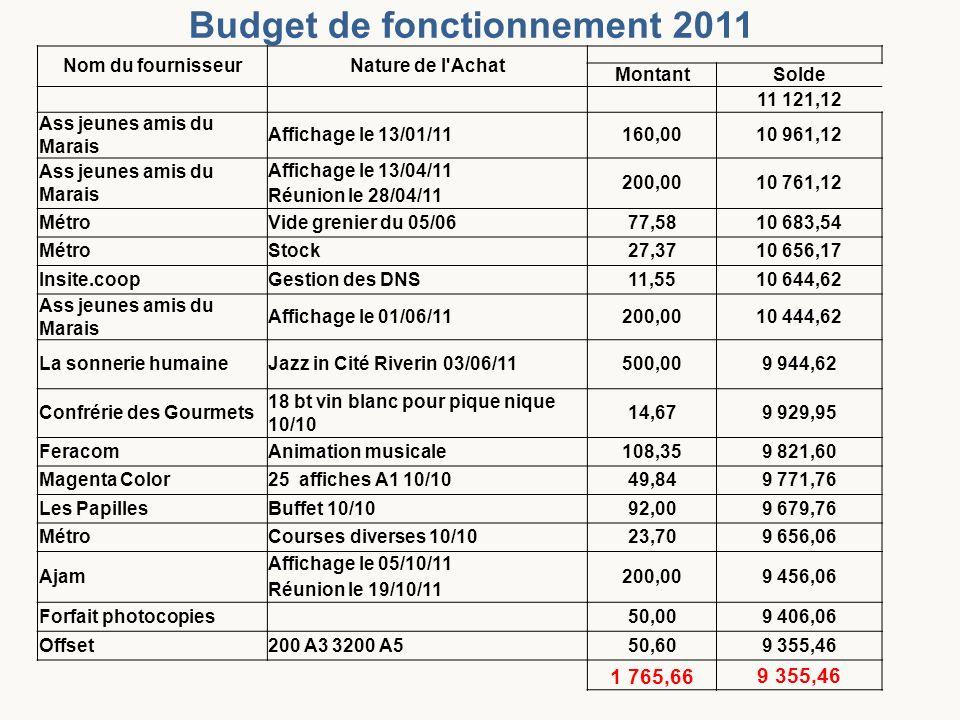 Budget de fonctionnement 2011
