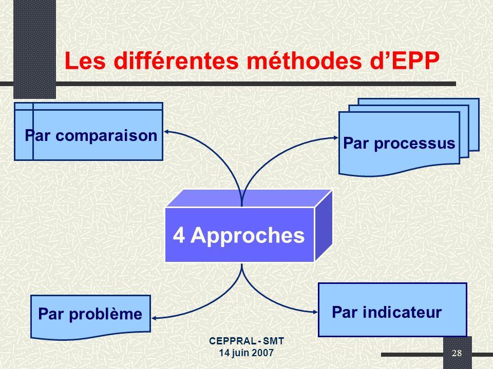 Les différentes méthodes d'EPP
