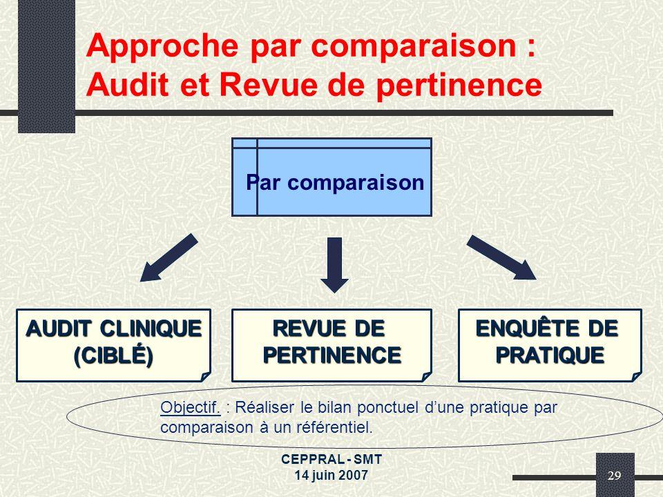 Approche par comparaison : Audit et Revue de pertinence