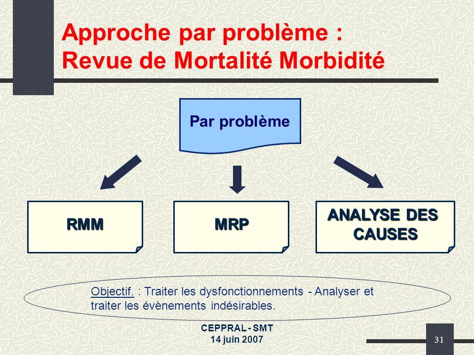Approche par problème : Revue de Mortalité Morbidité