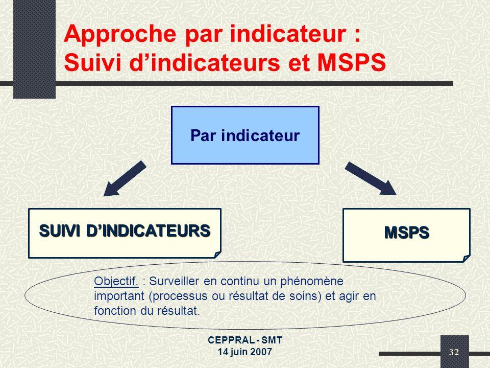 Approche par indicateur : Suivi d'indicateurs et MSPS