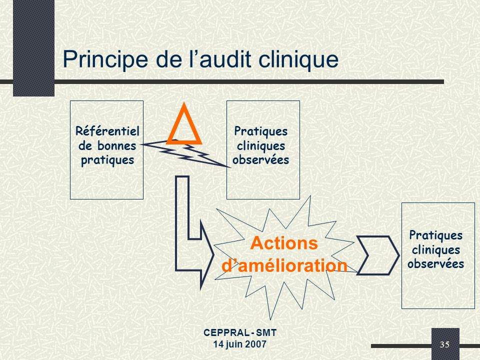 Principe de l'audit clinique