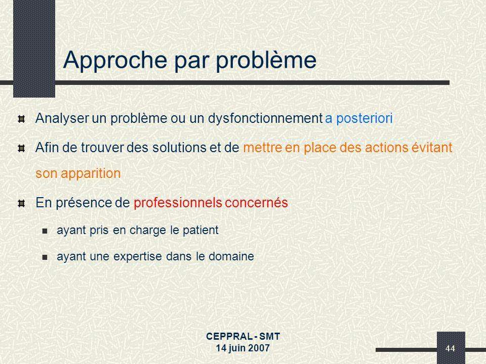 Approche par problème Analyser un problème ou un dysfonctionnement a posteriori.