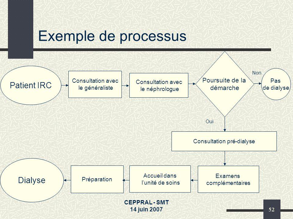 Consultation pré-dialyse
