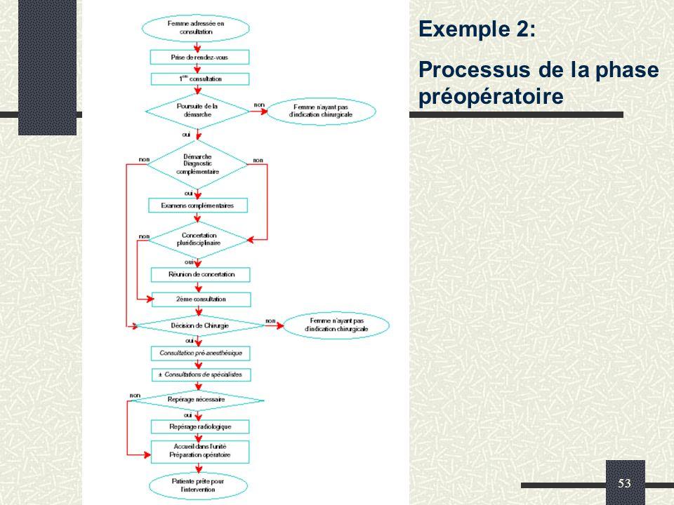 Processus de la phase préopératoire