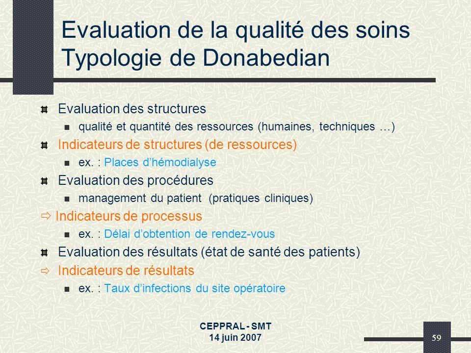 Evaluation de la qualité des soins Typologie de Donabedian