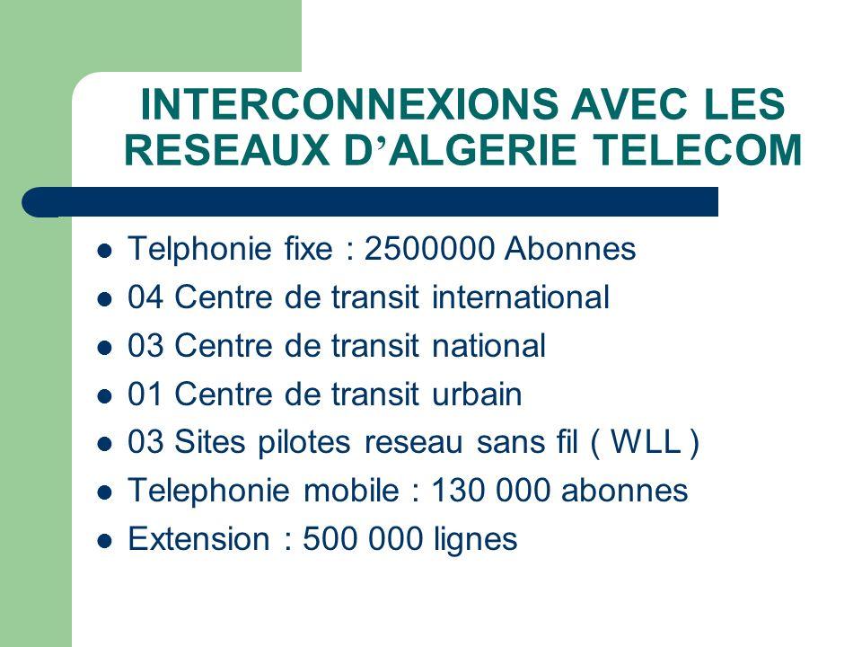 INTERCONNEXIONS AVEC LES RESEAUX D'ALGERIE TELECOM