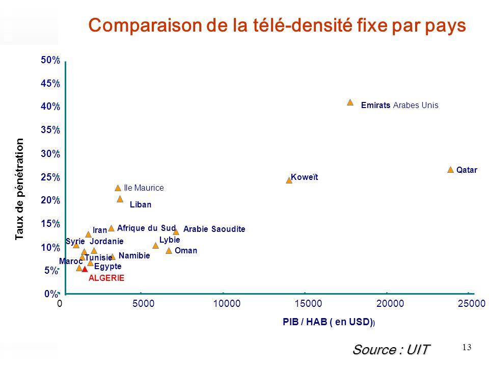 Comparaison de la télé-densité fixe par pays