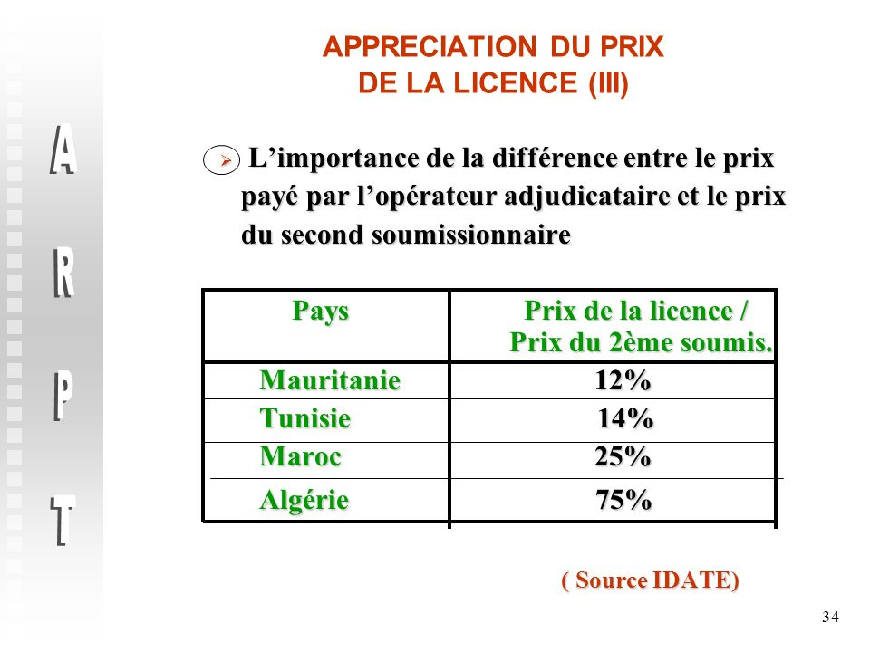APPRECIATION DU PRIX DE LA LICENCE (III)