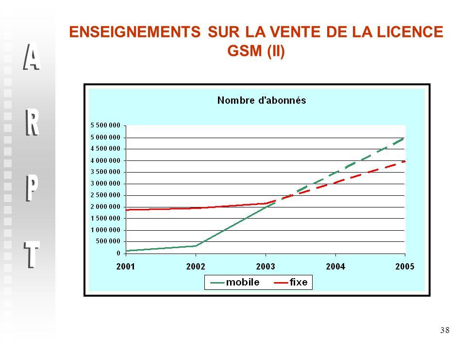 ENSEIGNEMENTS SUR LA VENTE DE LA LICENCE GSM (II)