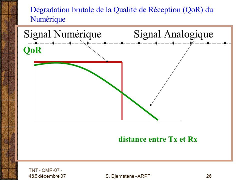 Dégradation brutale de la Qualité de Réception (QoR) du Numérique