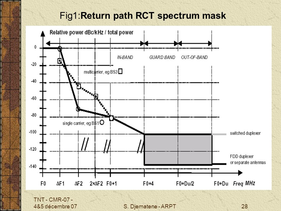 Fig1:Return path RCT spectrum mask