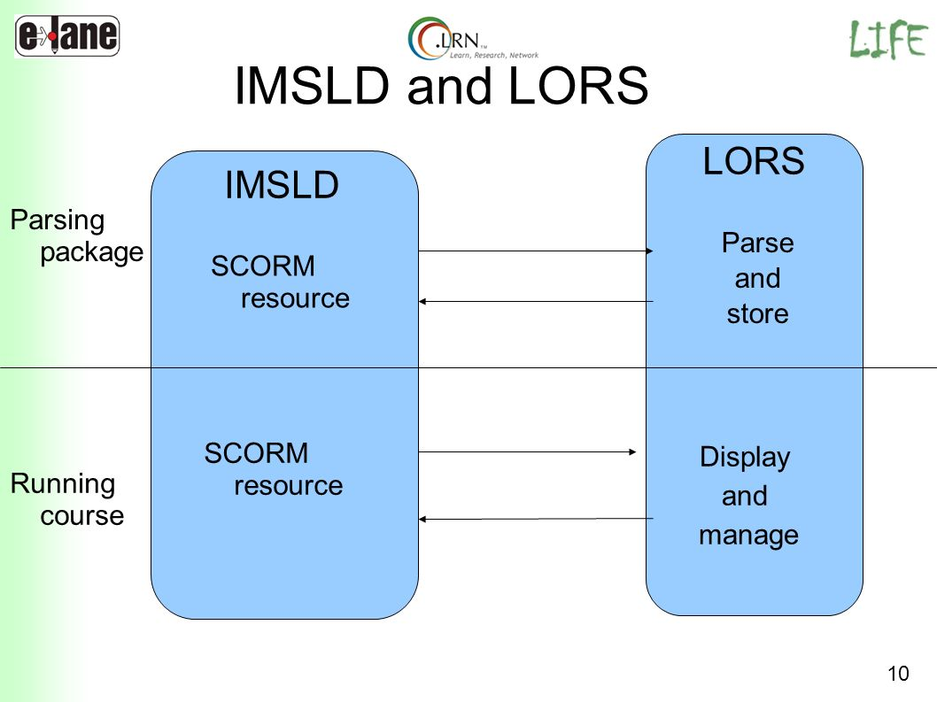 IMSLD and LORS LORS IMSLD Parsing package Parse and SCORM resource