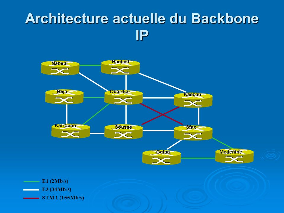 Architecture actuelle du Backbone IP