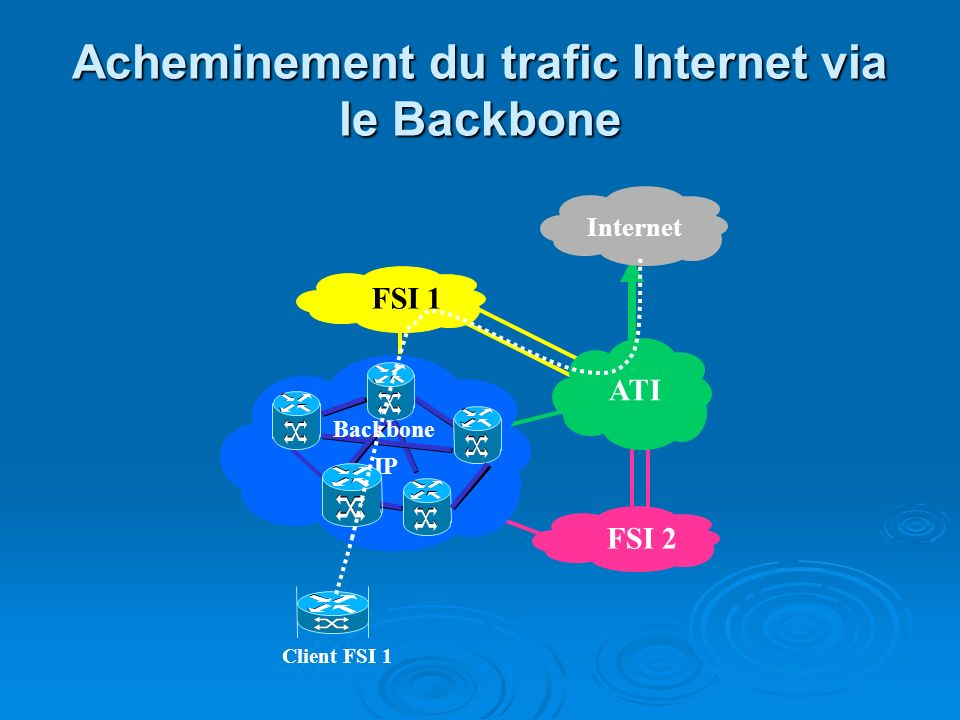 Acheminement du trafic Internet via le Backbone