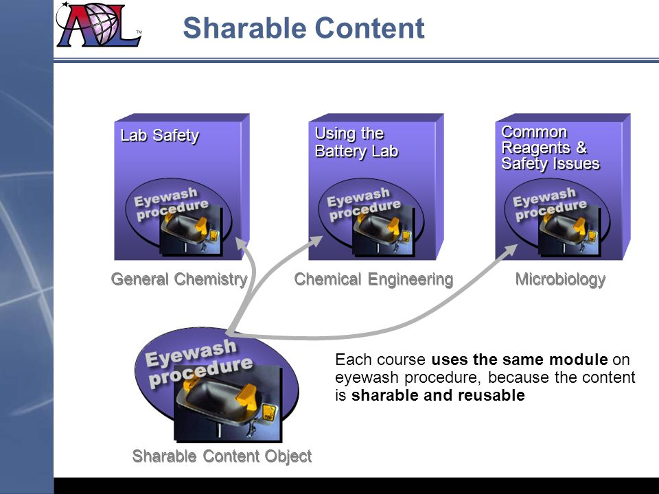Sharable Content Object