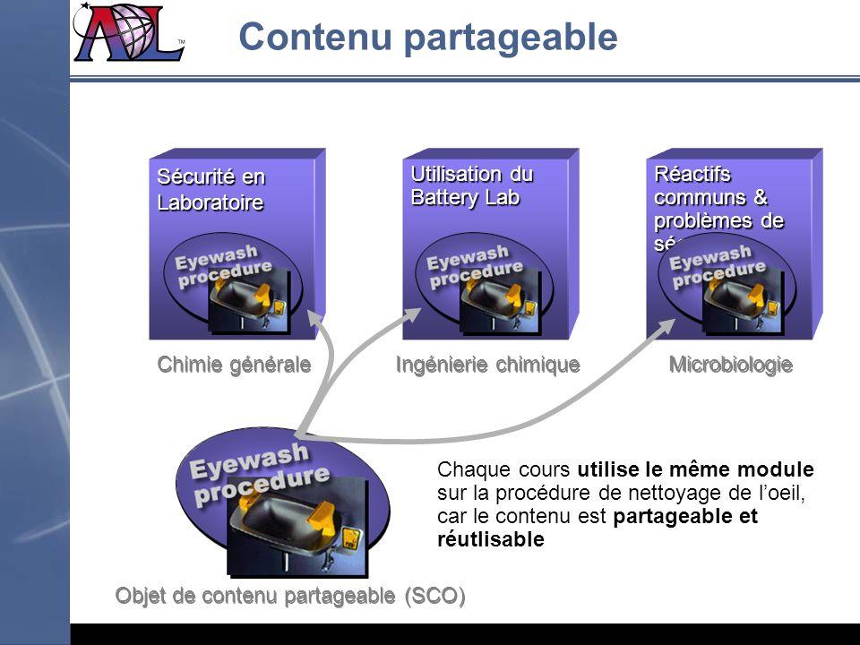 Objet de contenu partageable (SCO)