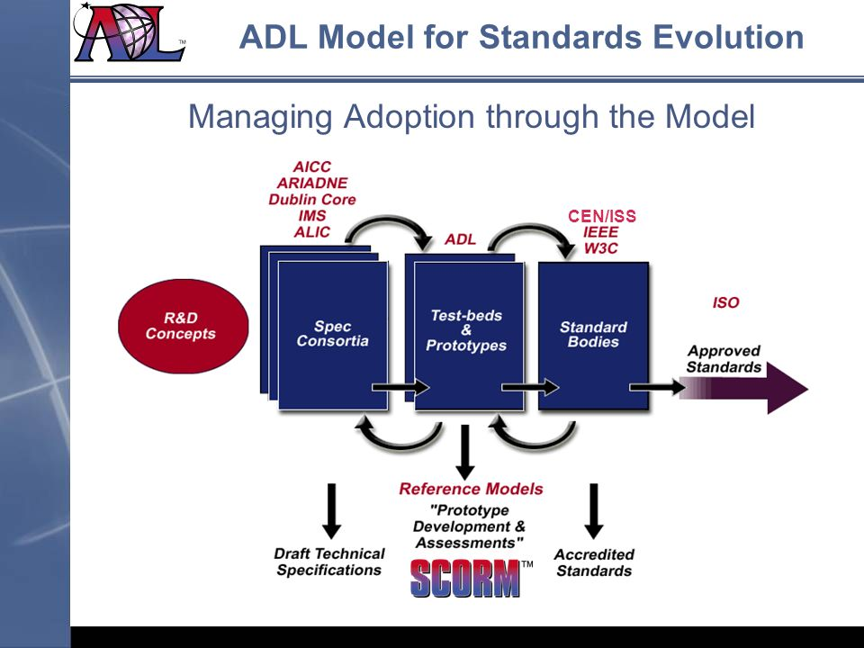 ADL Model for Standards Evolution