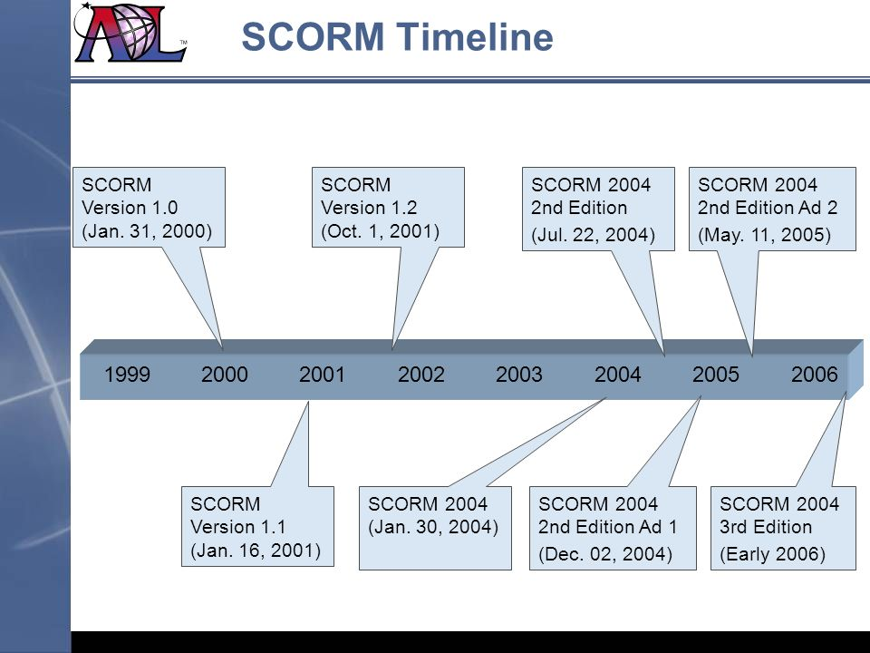 SCORM Timeline SCORM Version 1.0 (Jan. 31, 2000) SCORM Version 1.2 (Oct. 1, 2001) SCORM 2004 2nd Edition.
