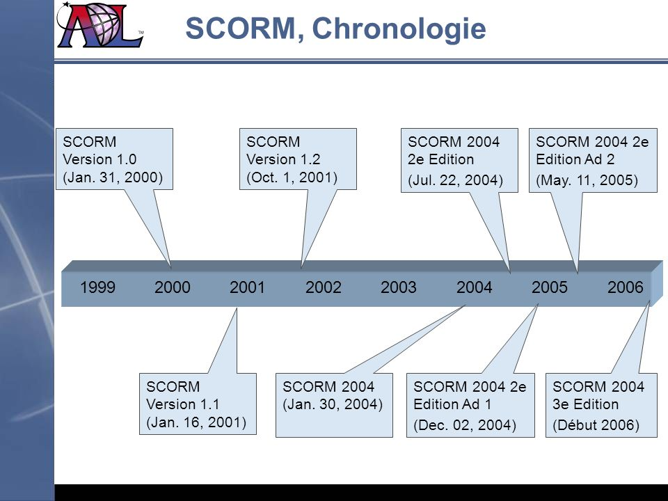 SCORM, Chronologie SCORM Version 1.0 (Jan. 31, 2000) SCORM Version 1.2 (Oct. 1, 2001) SCORM 2004 2e Edition.