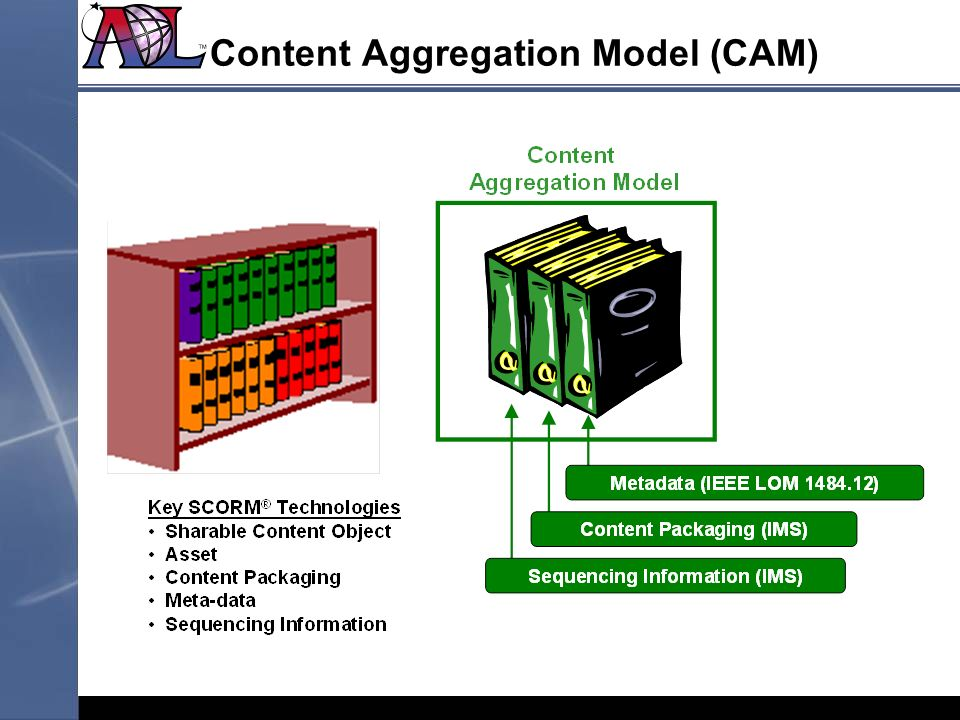 Content Aggregation Model (CAM)