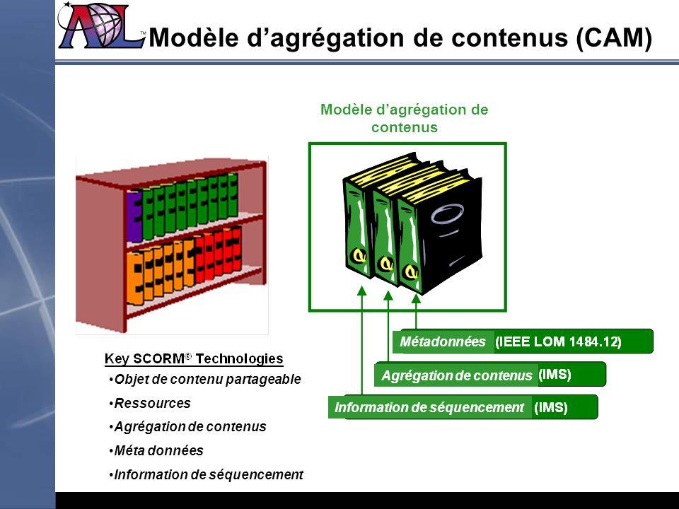 Modèle d'agrégation de contenus (CAM)
