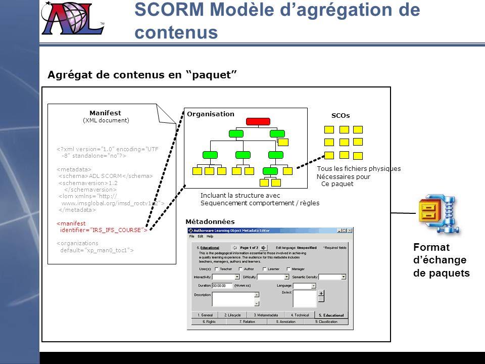 SCORM Modèle d'agrégation de contenus