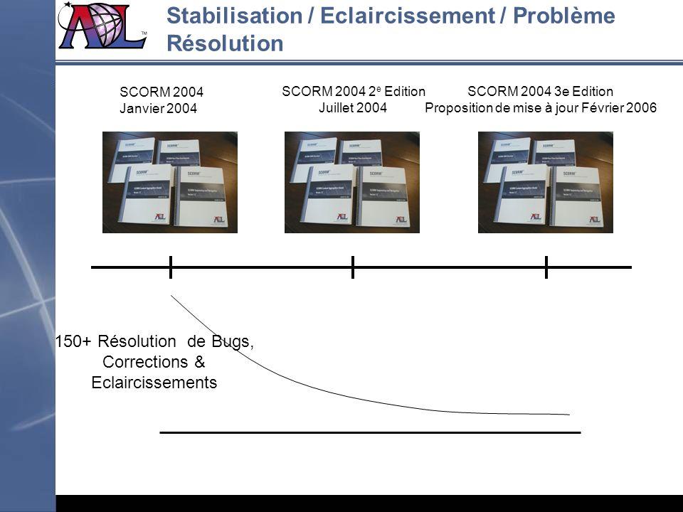 Stabilisation / Eclaircissement / Problème Résolution