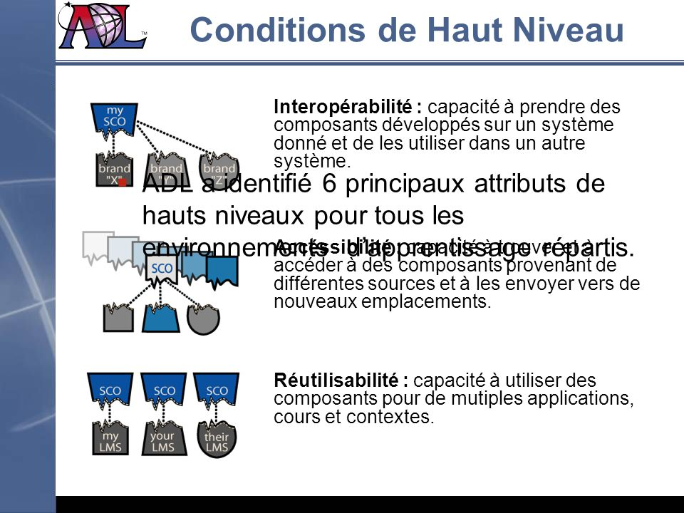 Conditions de Haut Niveau