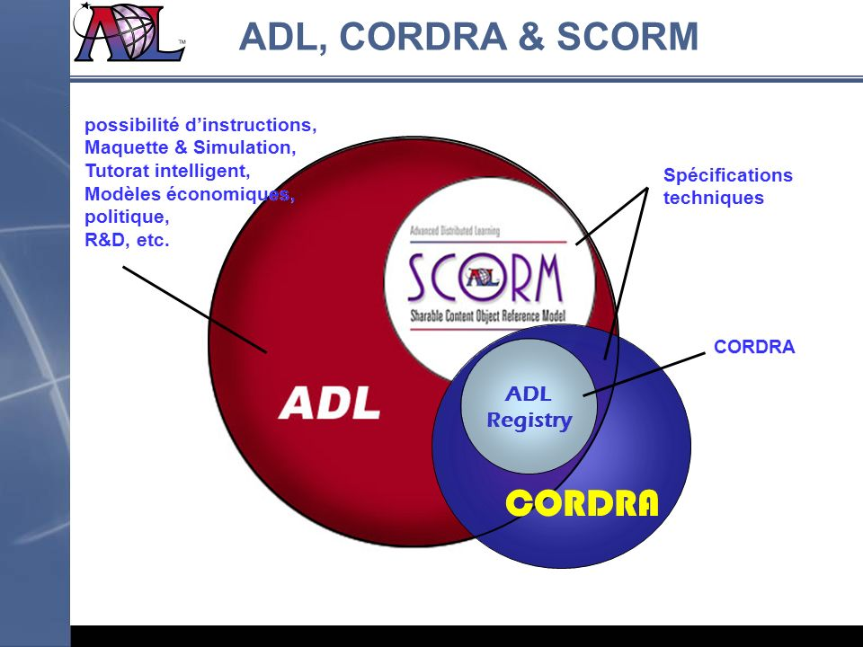 ADL, CORDRA & SCORM CORDRA ADL Registry possibilité d'instructions,