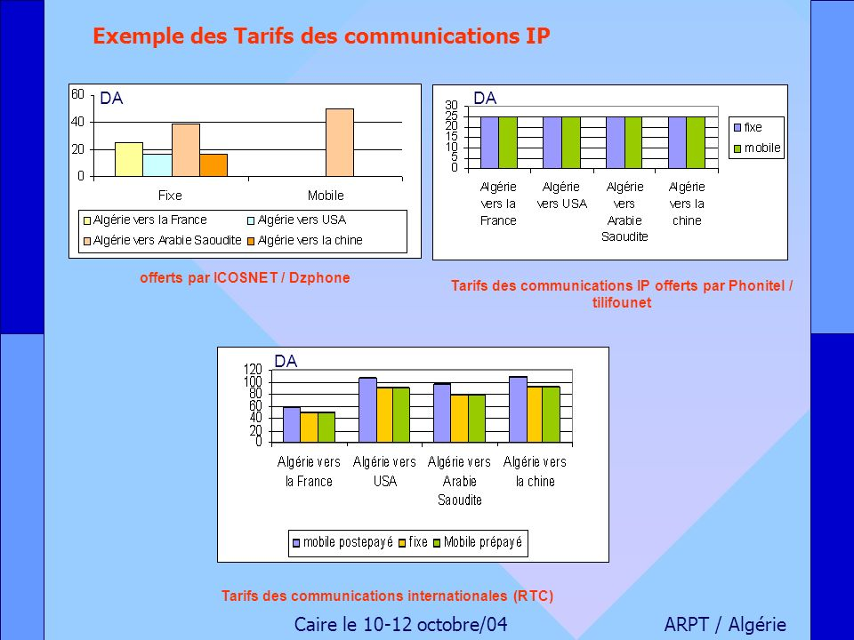 Exemple des Tarifs des communications IP