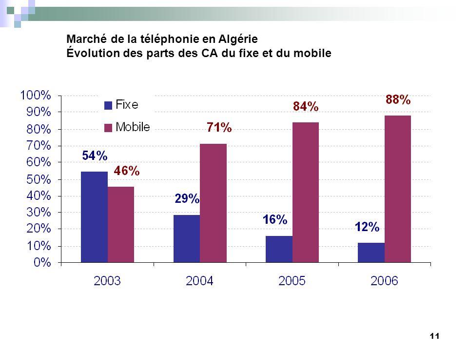 Marché de la téléphonie en Algérie