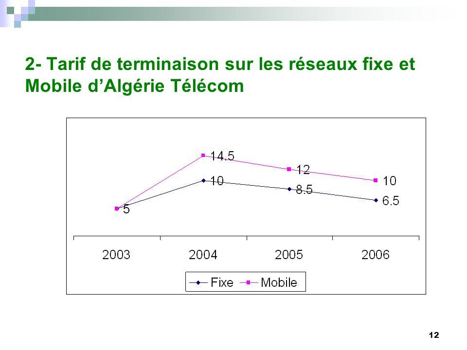 2- Tarif de terminaison sur les réseaux fixe et Mobile d'Algérie Télécom
