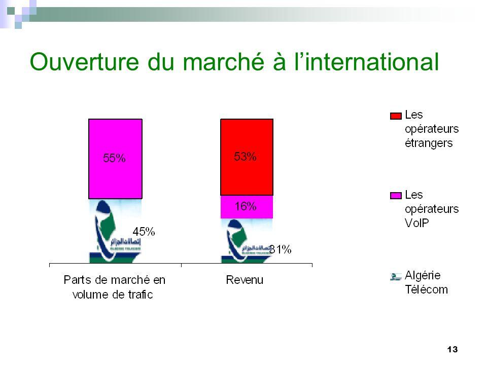 Ouverture du marché à l'international