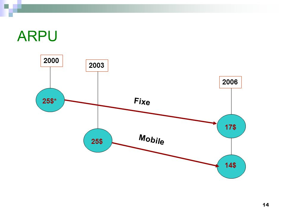ARPU 2000 2003 2006 25$* Fixe 17$ Mobile 25$ 14$