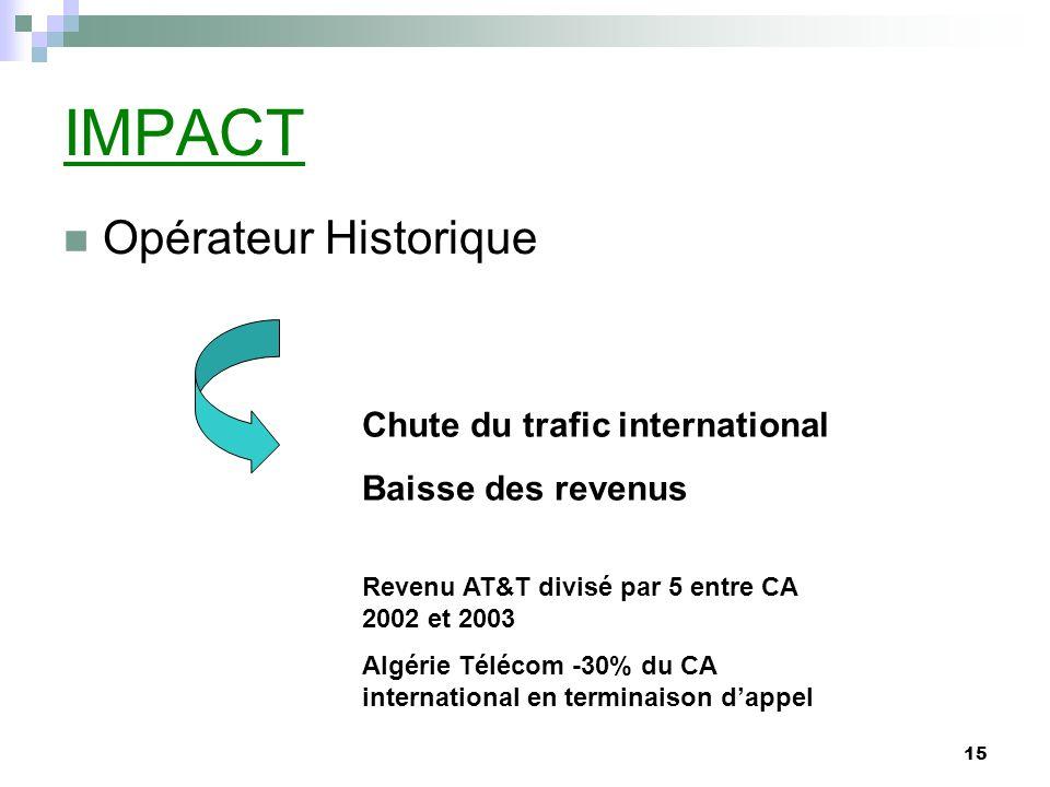 IMPACT Opérateur Historique Chute du trafic international