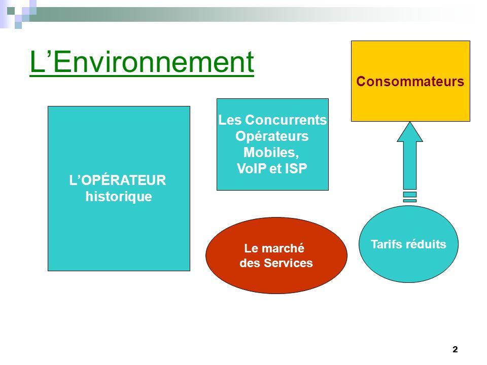 L'Environnement Consommateurs Les Concurrents Opérateurs Mobiles,