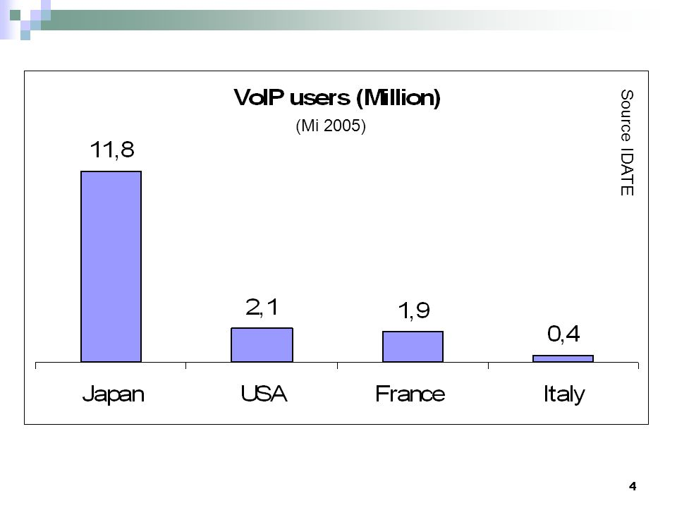 2- Utilisateurs VoIP Source IDATE (Mi 2005)
