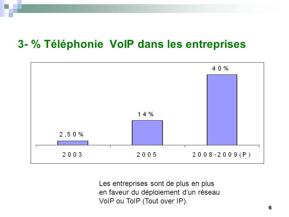 3- % Téléphonie VoIP dans les entreprises