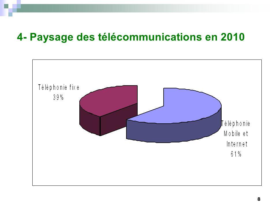 4- Paysage des télécommunications en 2010