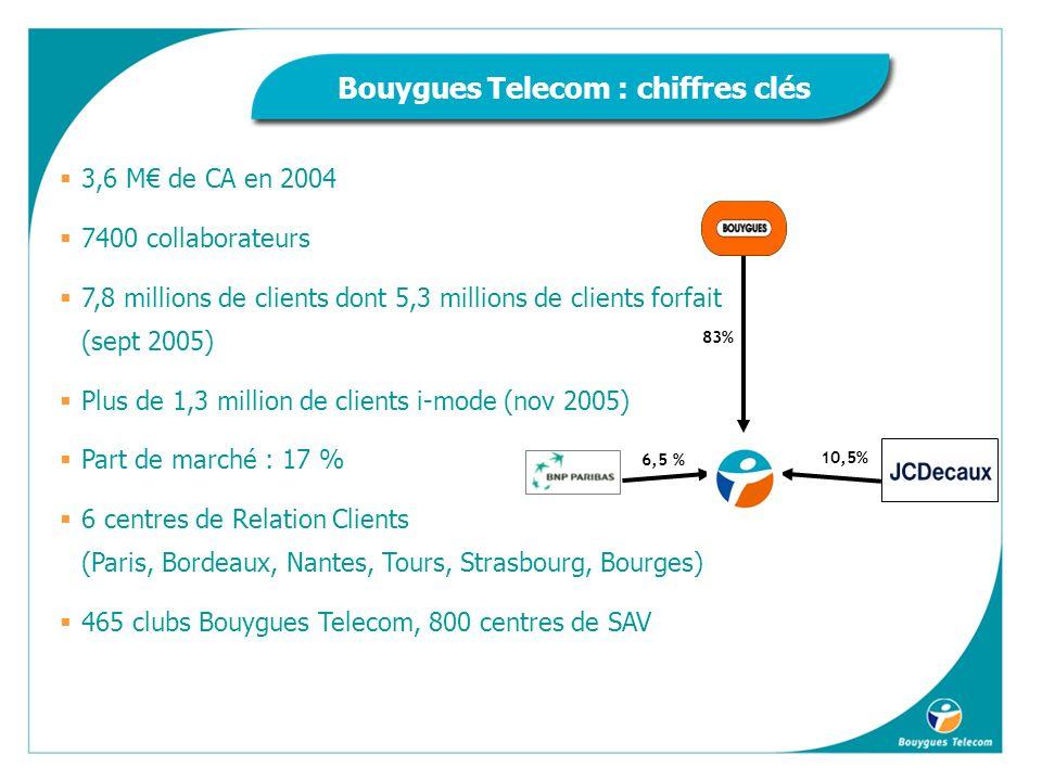 Bouygues Telecom : chiffres clés