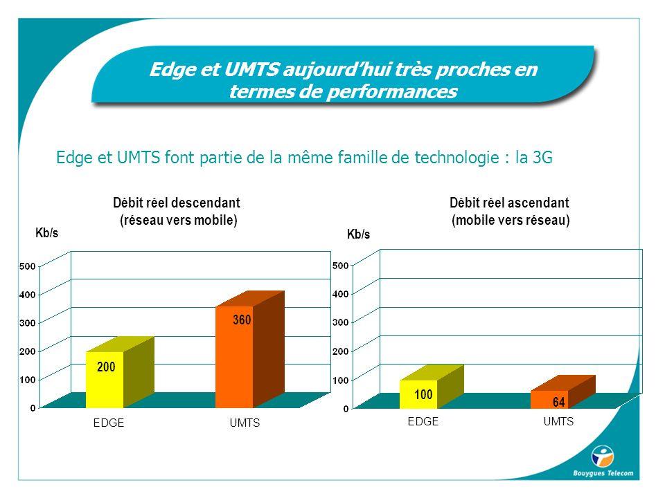 Edge et UMTS aujourd'hui très proches en termes de performances