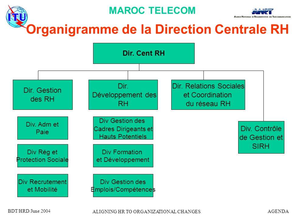 Organigramme de la Direction Centrale RH