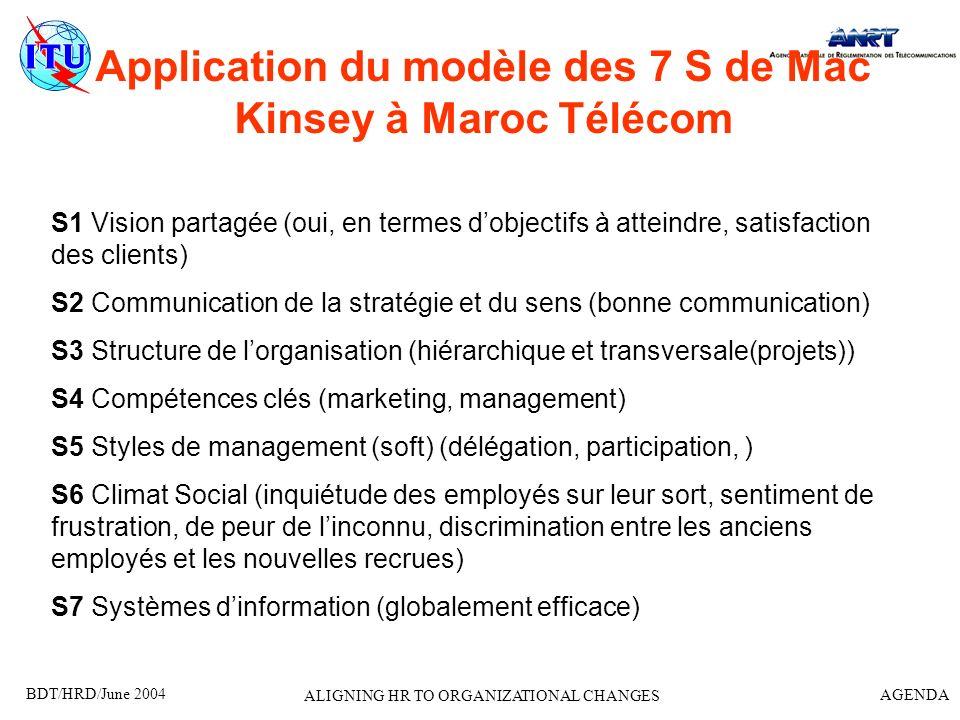 Application du modèle des 7 S de Mac Kinsey à Maroc Télécom