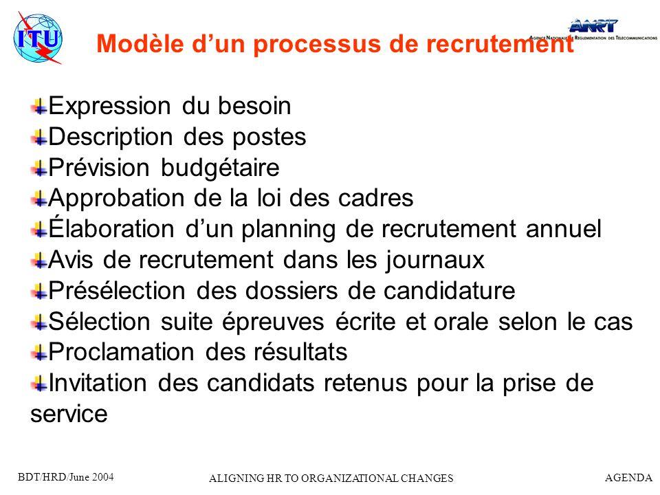 Modèle d'un processus de recrutement