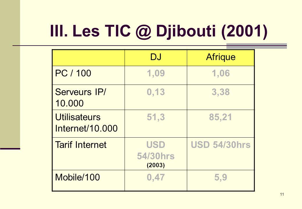 III. Les TIC @ Djibouti (2001)