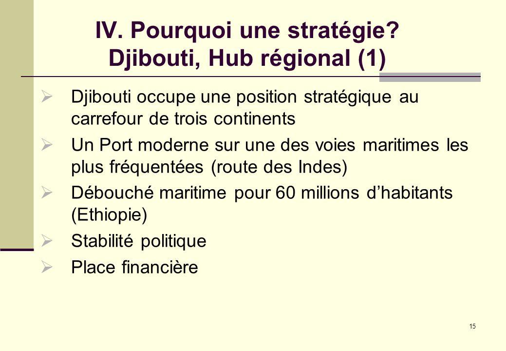 IV. Pourquoi une stratégie Djibouti, Hub régional (1)